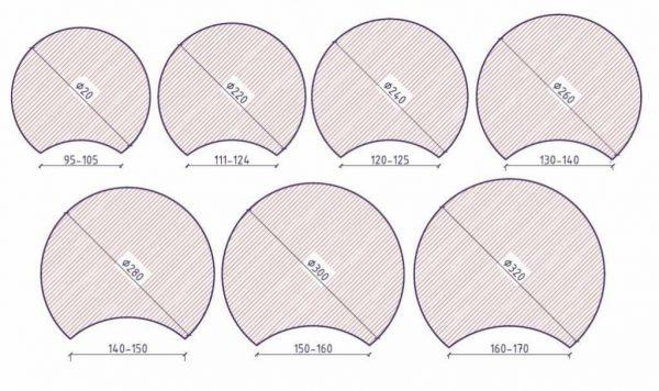 Толщина стенки зависимо от поперечника бревна (оцилиндрованное)