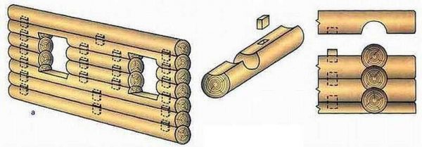 Сборка сруба на шканты