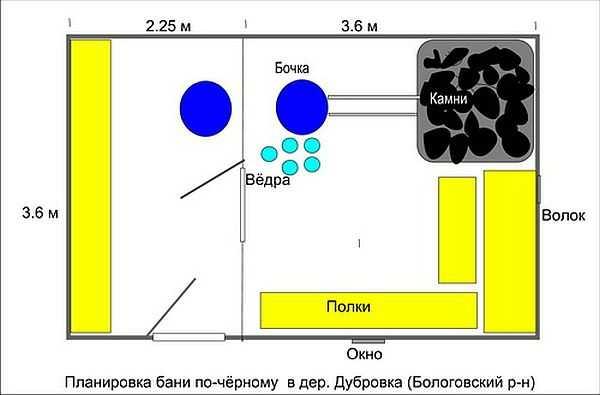 Как нужно составлять план бани (можно на листочке)