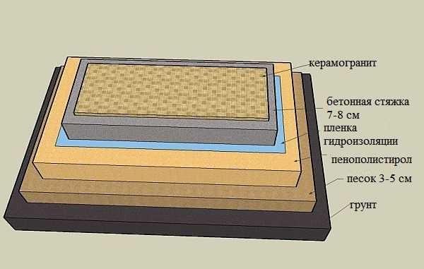 Один из вариантов пола с пленкой (мембраной) в качестве гидроизоляции