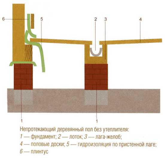 Непротекаемые деревянные полы в бане