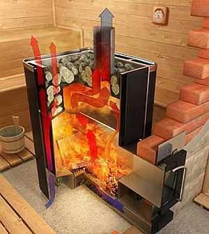 Печи для сауны быстро нагревают воздух за счет активного движения воздуха (конвекции)