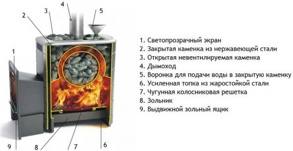 Для русских бань нужна закрытая каменка, в которой камни разогреваются до высоких температур