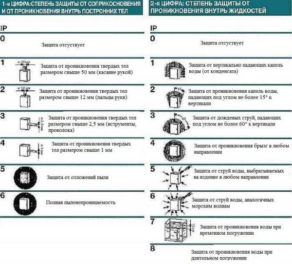 Таблица расшифровки цифр в маркировке светильников