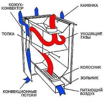 Движение воздуха при наличии кожуха-конвектора