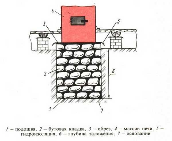 Схема фундамента для печи из бетона и бутового камня