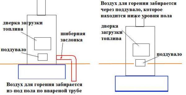 Как организовать подачу воздуха для горения из подпола