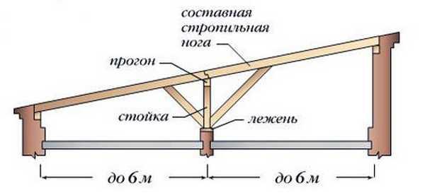 Вариант устройства односкатной крыши большей площади