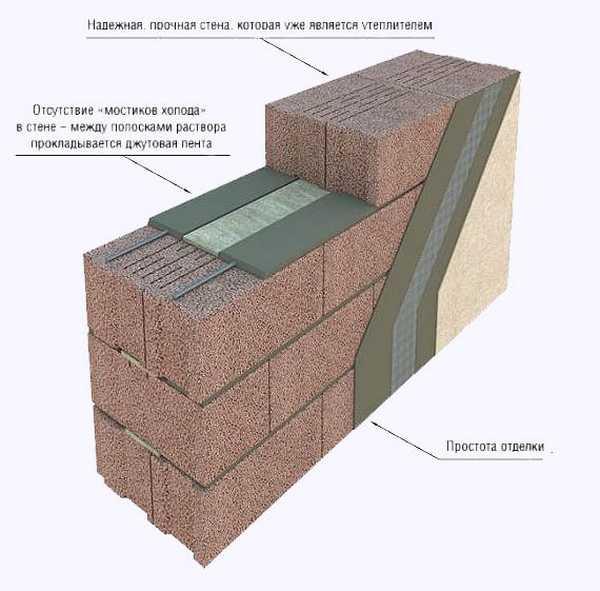 Схема укладки и утепления при использовании многощелевых керамзитобетонных блоков с использование джутовой ленты
