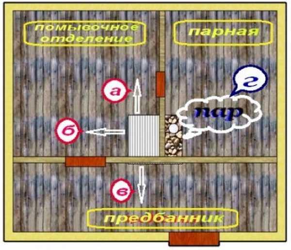 При грамотном размещении печи во всех помещениях бани будет требуемая температура