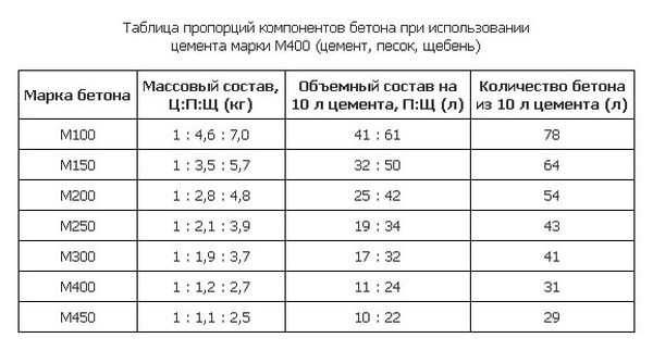 Таблица количества заполнителя для разных марок бетона