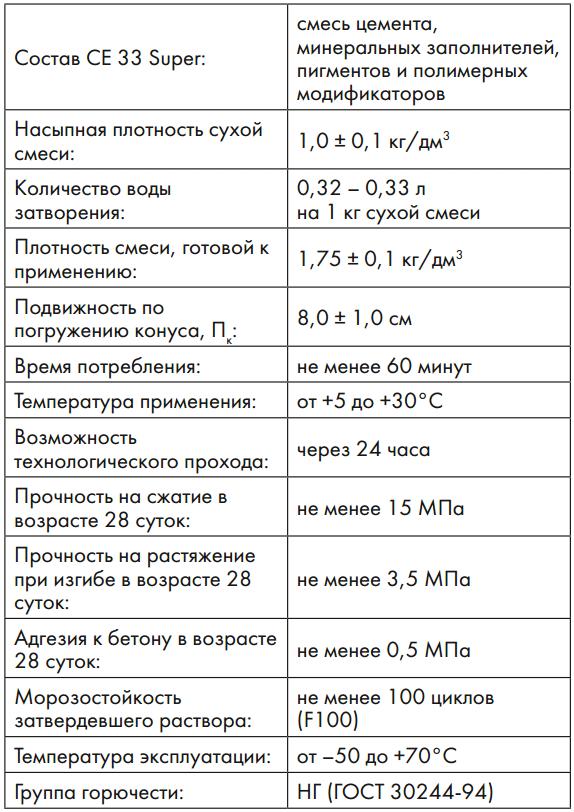 Характеристики CE 33 Super