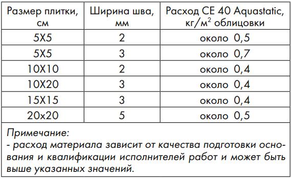 Ориентировочный расход сухой смеси CE 40 Aquastatic в зависимости от ширины шва и размера плитки