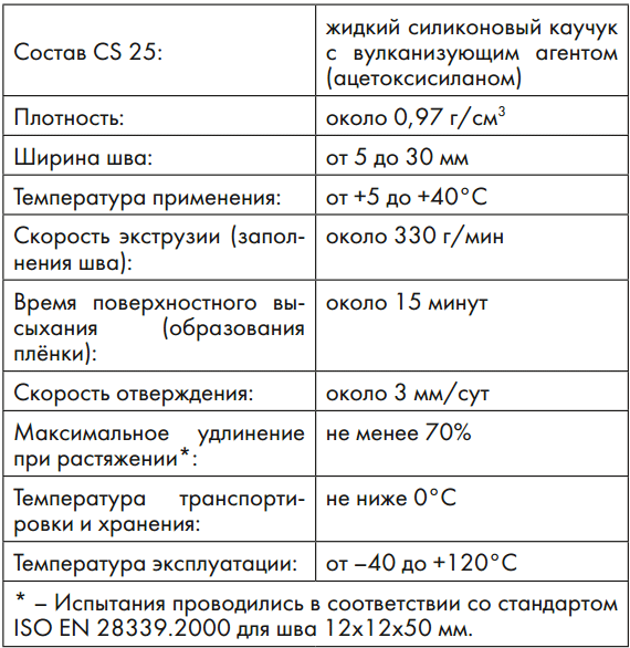 Технические характеристики герметика Ceresit CS 25