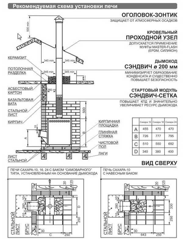 """Схема установки печи есть в каждой инструкции к печам """"Теплодар"""""""
