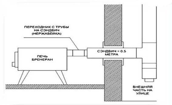 Схема организации дымохода из парилки на улицу через стену