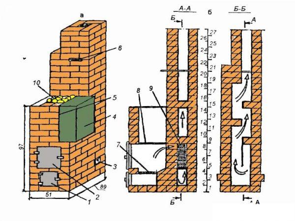 Проект кирпичной печи для бани, в котором бак для воды располагается над каменкой