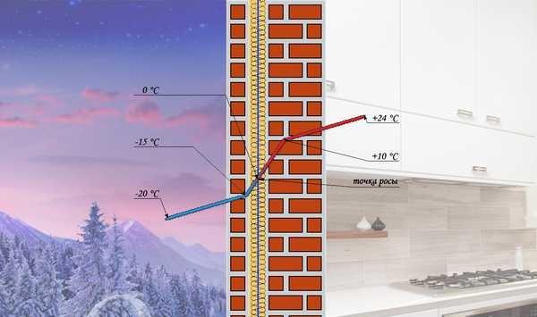 Более-менее точно можно сделать расчет точки росы в стене дома