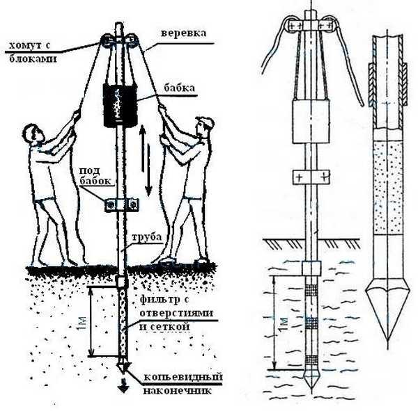 Как сделать абиссинский колодец самостоятельно