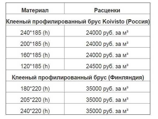 Цены на клееный профилированный брус