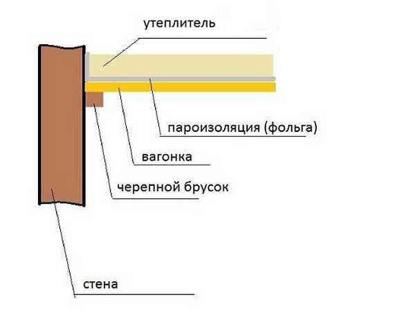 Схема пароизоляции потолка парилки в бане или сауне