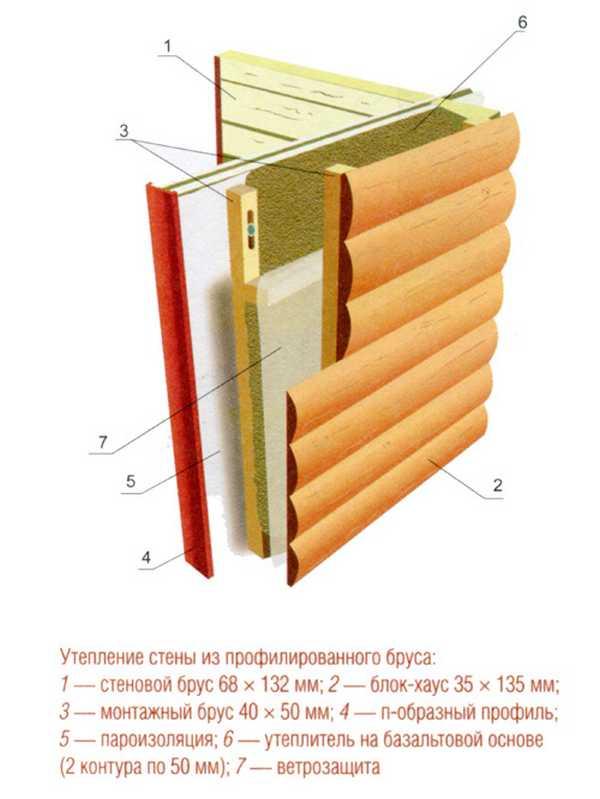 Схема тепло и паро-изоляции стены бани из профилированного бруса