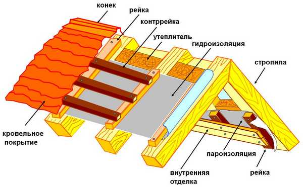 Пароизоляция крыши бани