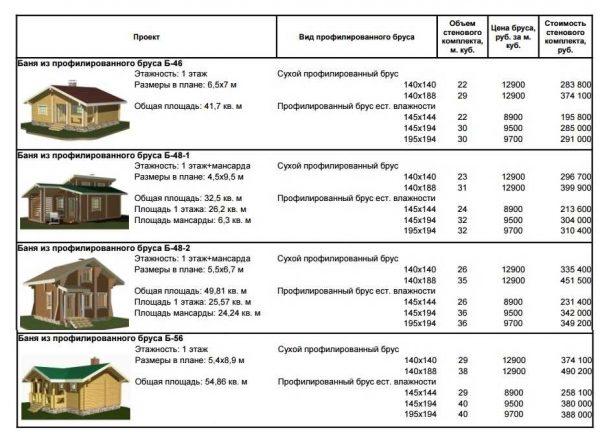 Тут явно видна разница между ценой на стеновые блоки из бруса естественной влажности и из сухого