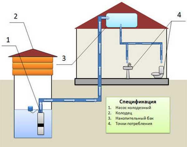 Cхема водоснабжения из колодца