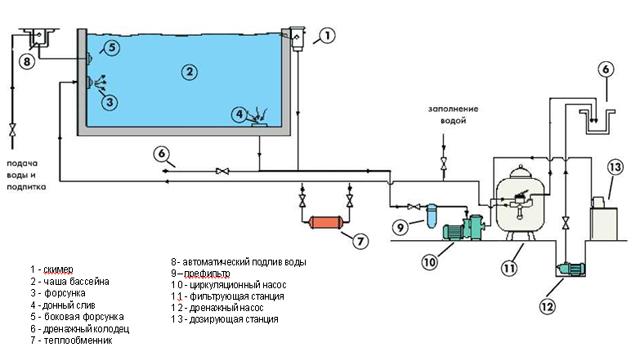 Система фильтрации воды в скриммерном бассейне