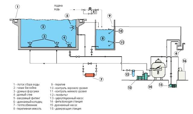 Система фильтрации воды в переливном бассейне