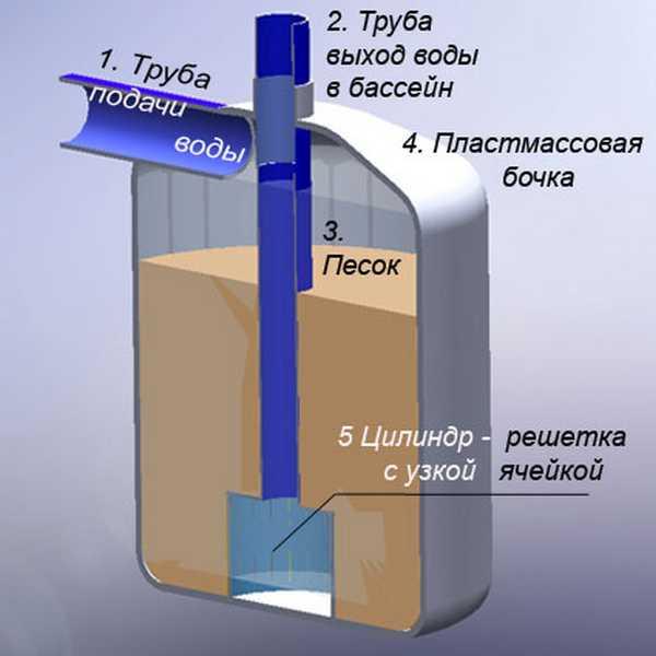 Кварцевый фильтр для бассейна