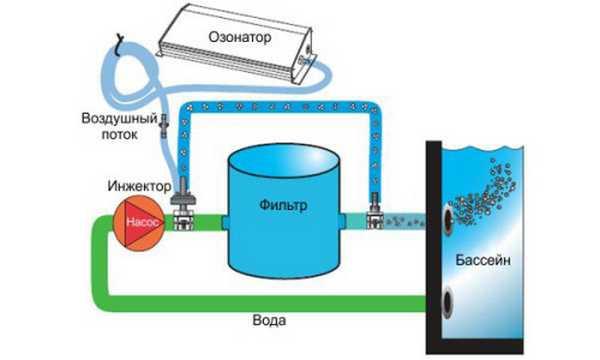 Схема очистки воды в бассейне озоном