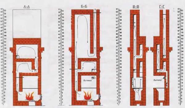 Печи Кузнецова. Особенности конструкции движения воздуха