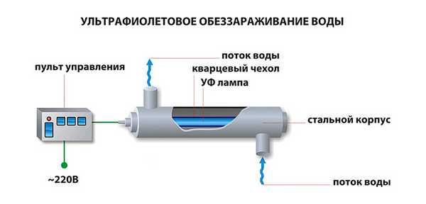 Схема подключения ультрафиолетового фильтра для воды. Установка подключается после механического фильтра и служит для обеззараживания