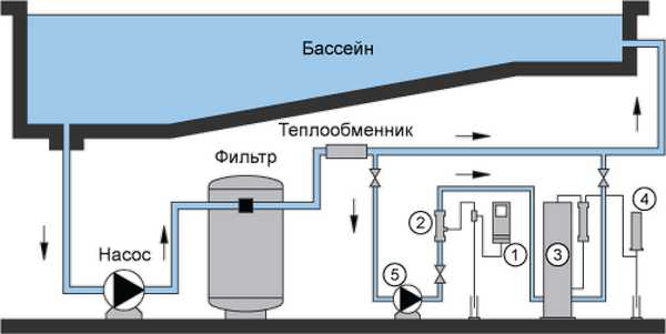 Схема водоподготовки воды в стационарном бассейне общественного пользования