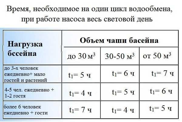 Если фильтроваться вода будет на протяжении светового дня, то выбираете мощность насоса исходя из данных этой таблицы