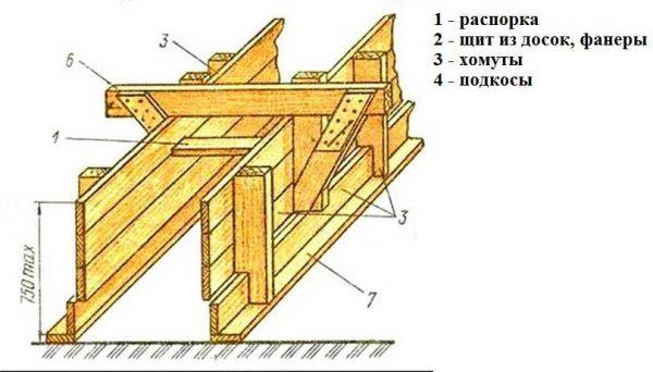 Схема дощатой опалубки со ступенькой