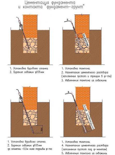 Как может проводится цементация
