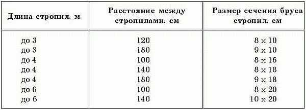 Зависимость сечения бруса для стропил от расстояния и длины