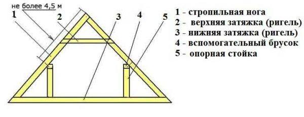 Вариант стропильной системы для двускатной крыши со стойками