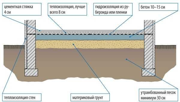 Слоев в пироге много, в зависимости от гелогических или климатических условий они могут изменяться