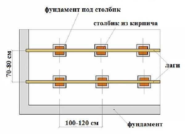Фундамент под столбики должен быть больше сантиметров на 5-10