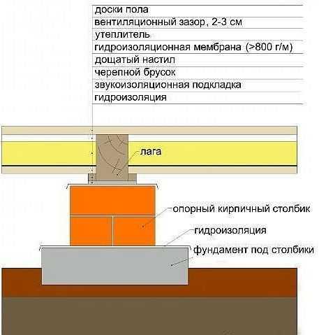 В качестве основания для лаг часто делают кирпичные столбики