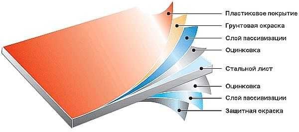 Металлочерепица - многослойный материал с несколькими защитными слоями