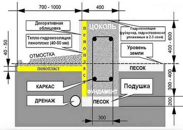 Основные параметры для нормального отвода воды от фундамента