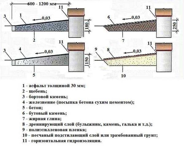 Варианты устройства отмостки со щебнем, бутовым камнем, асфальтом