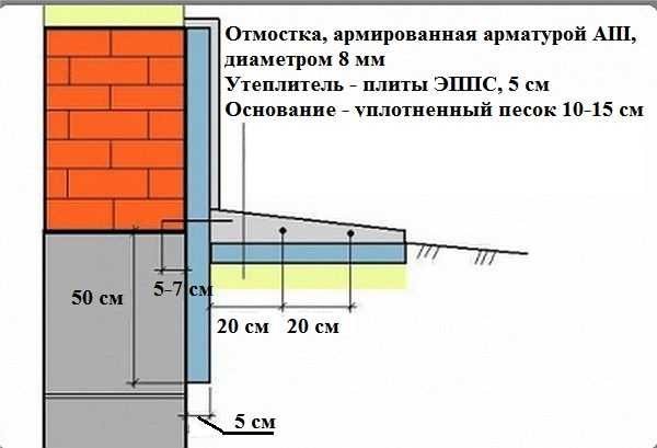 Схема простой утепленной отмостки
