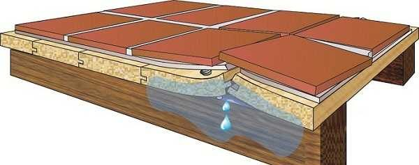 Недостаточно хорошо сделанная гидроизоляции приведет к тому, что от воды доски и лиги прогниют