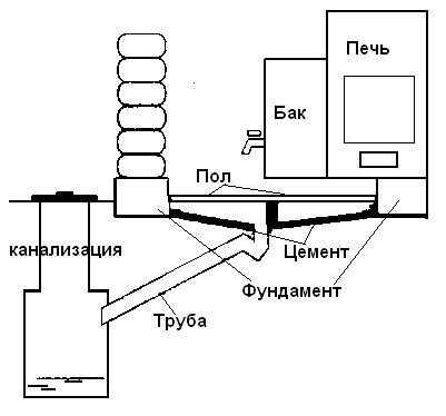 Схематично организация бетонного пола с отведением воды в септик выглядит так